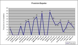 Histórico posición España