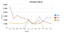 actividad_gmlist
